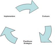 Planificare strategică şi analiza impactului